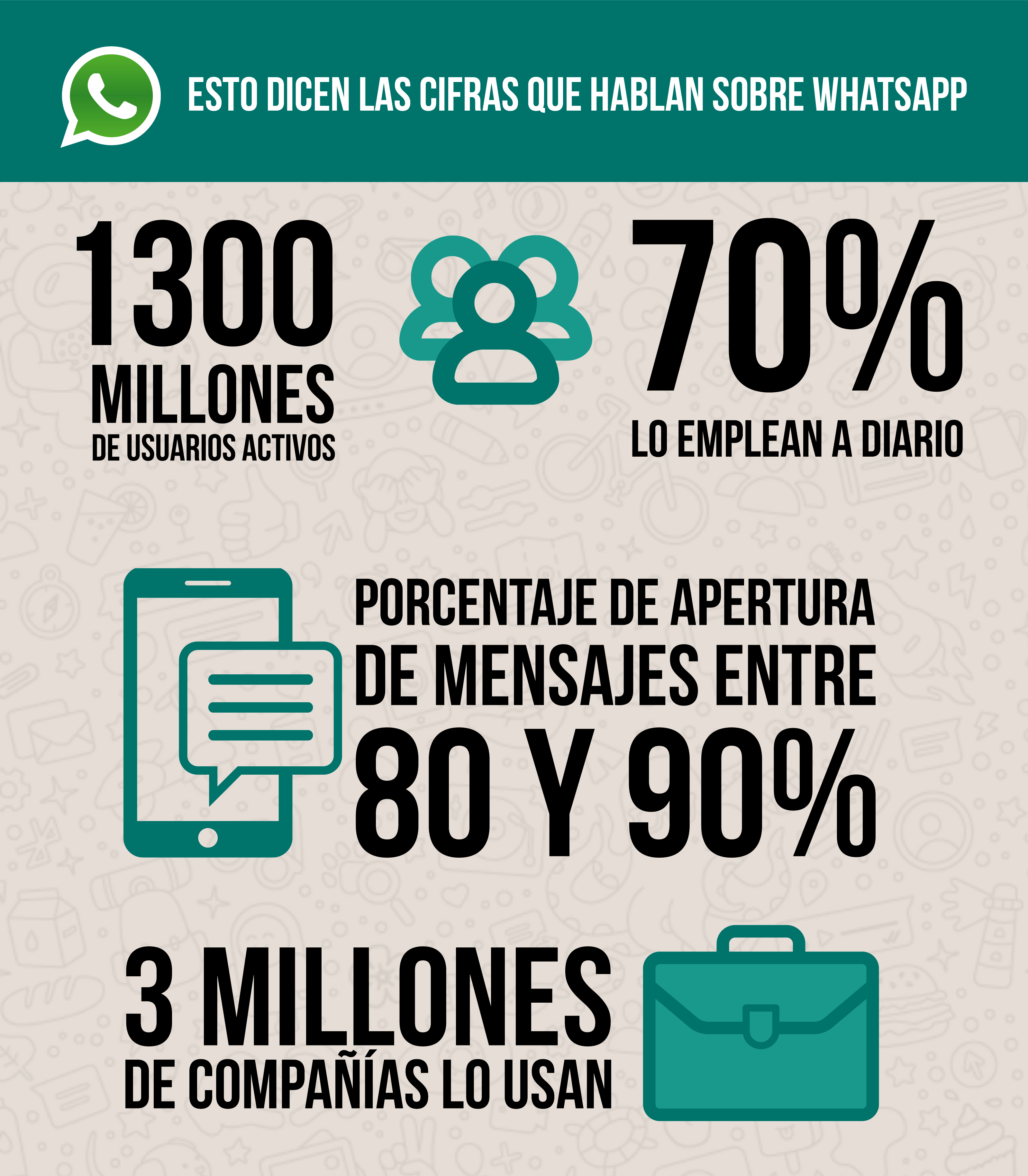 WHATSAPP BUSINESS EN CIFRAS - INFOGRAFIA