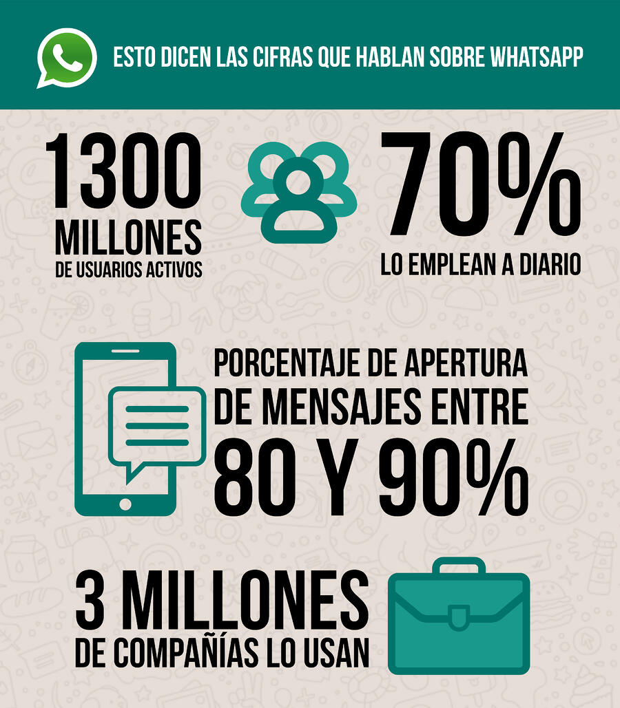 WhatsApp Business en números